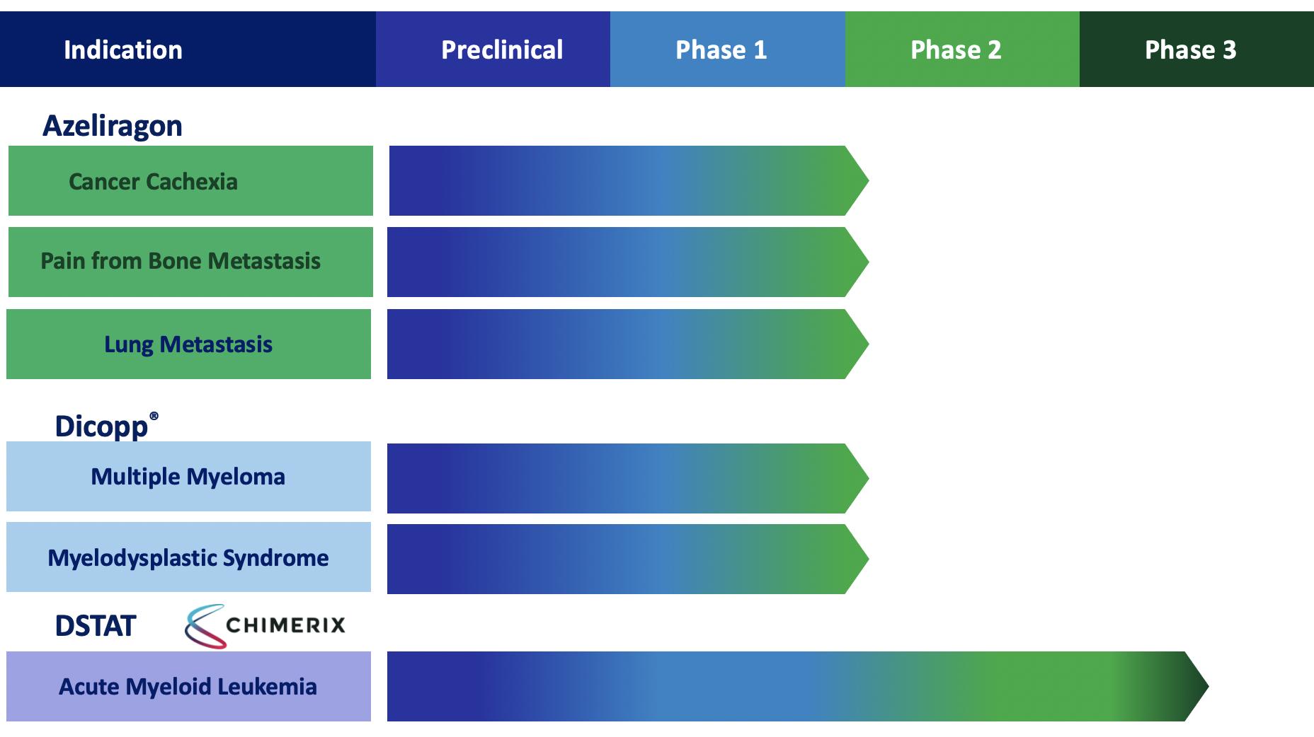 Cantex pipeline graphic